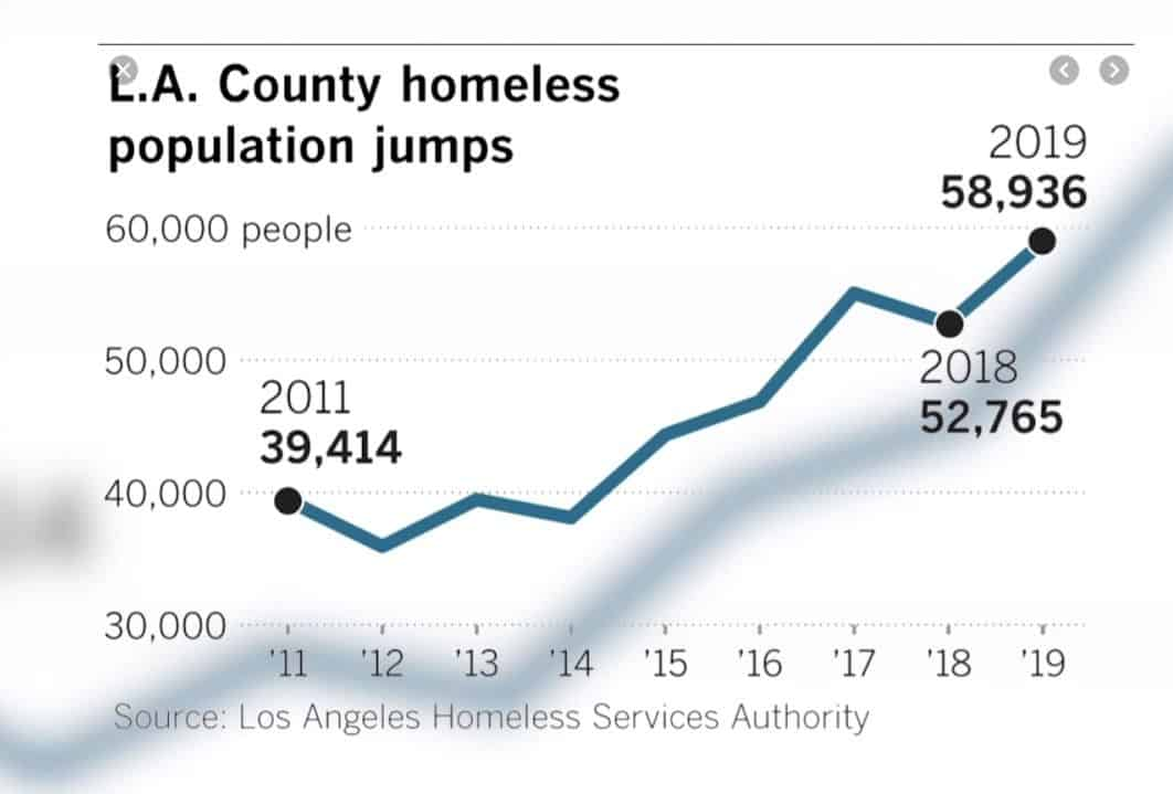 LA county homeless population jumps