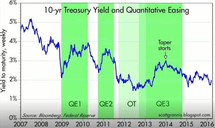 chart of all quantitative easing rounds